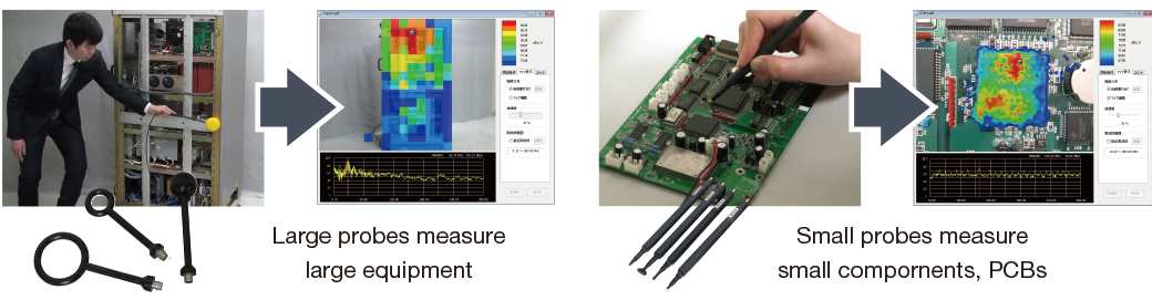 Large probes measure large equipment. Small probes measure small compornents, PCBs