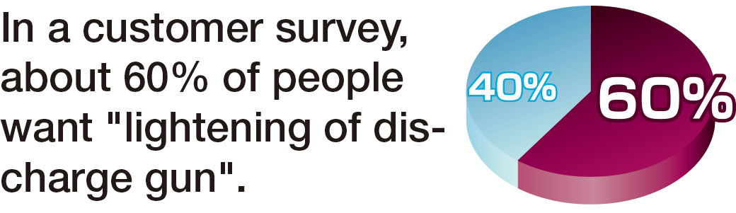 "In a customer survey, about 60% of people want ""lightening of discharge gun""."