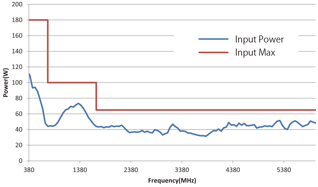 Power required for generating 300 V/m (typ) (at 0.1m)