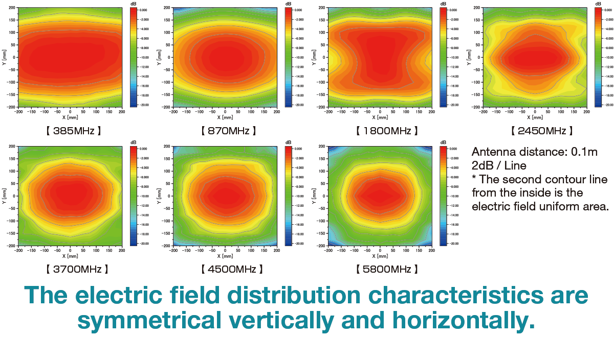 Electric field distribution characteristics(Antenna distance: 0.1m 2dB / Line * The second contour line from the inside is the electric field uniform area.)The electric field distribution haracteristics are symmetrical vertically and horizontally.