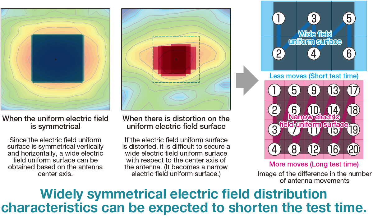 【When the uniform electric field is symmetrical】Since the electric field uniform surface is symmetrical vertically and horizontally, a wide electric field uniform surface can be obtained based on the antenna center axis. 【When there is distortion on the uniform electric field surface】If the electric field uniform surface is distorted, it is difficult to secure a wide electric field uniform surface with respect to the center axis of the antenna. (It becomes a narrow electric field uniform surface.)