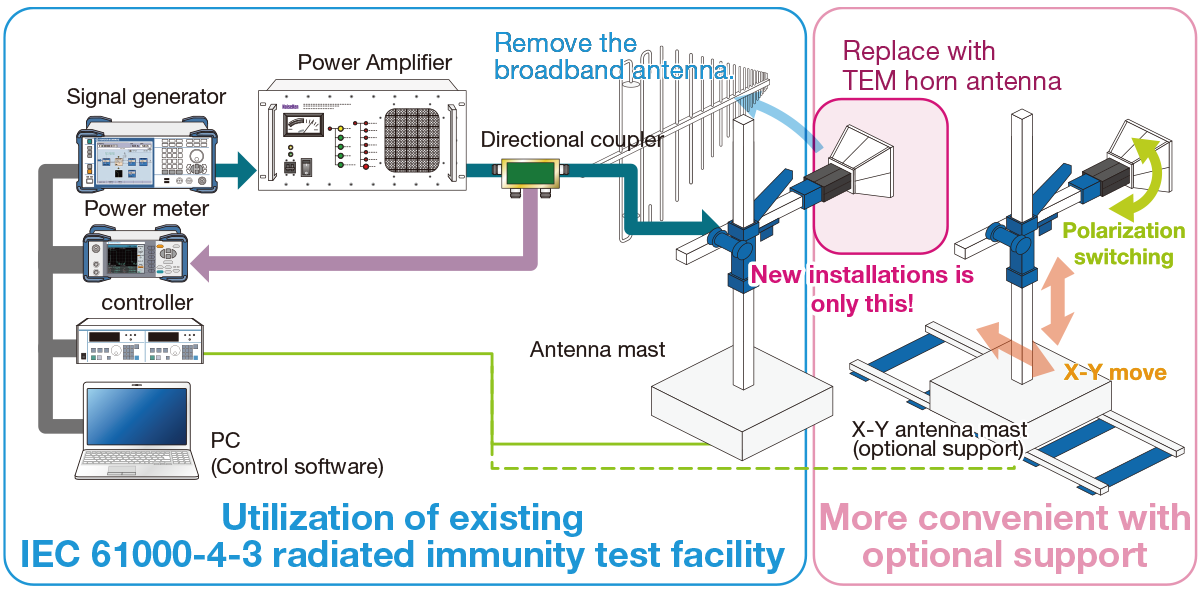 System confi guration image (Utilization of existing IEC 61000-4-3 radiated immunity test facility.More convenient with optional support.A system with dedicated software can build.)